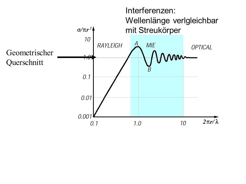 Geometrischer Querschnitt Interferenzen: Wellenlänge verlgleichbar mit Streukörper