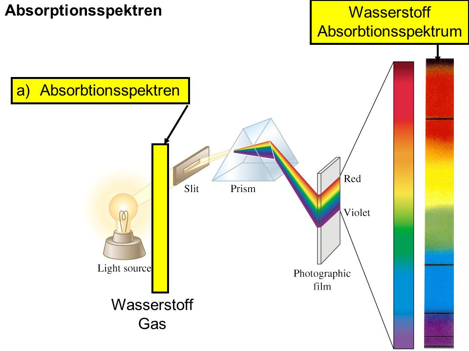 Absorptionsspektren a)Absorbtionsspektren Wasserstoff Absorbtionsspektrum Wasserstoff Gas