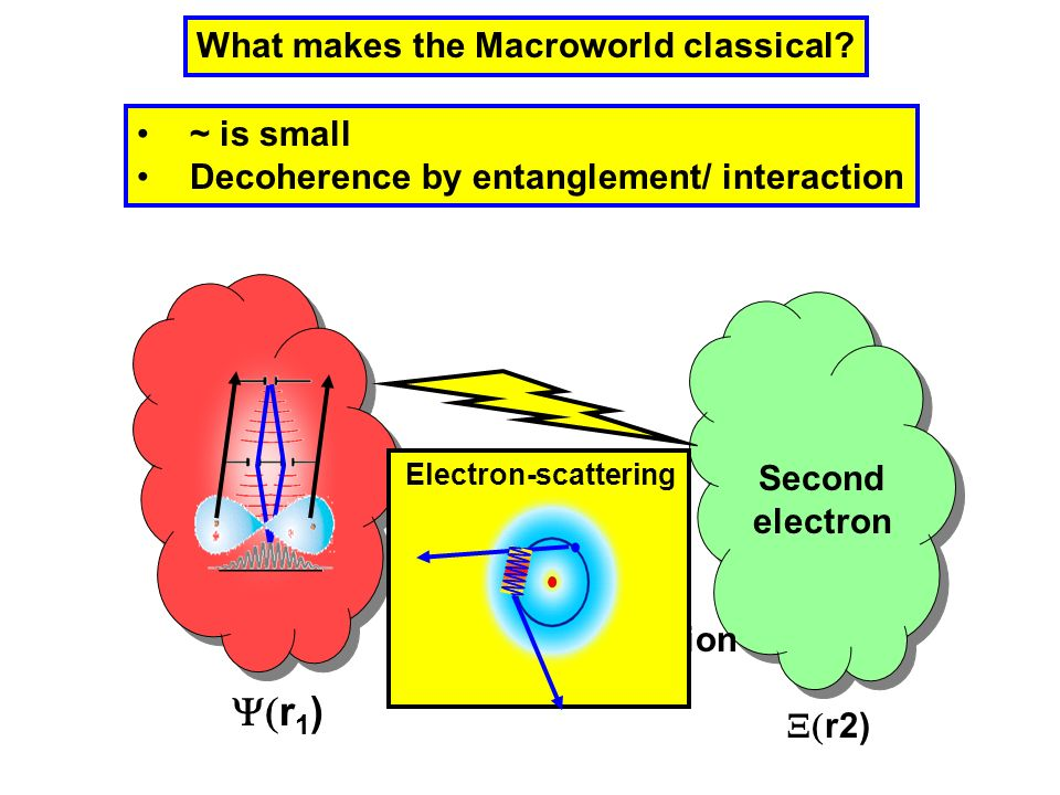 r2) What makes the Macroworld classical? ~ is small Decoherence by entanglement/ interaction r 1 ) Coulomb Interaction Gravity Collisions Thermal Radi