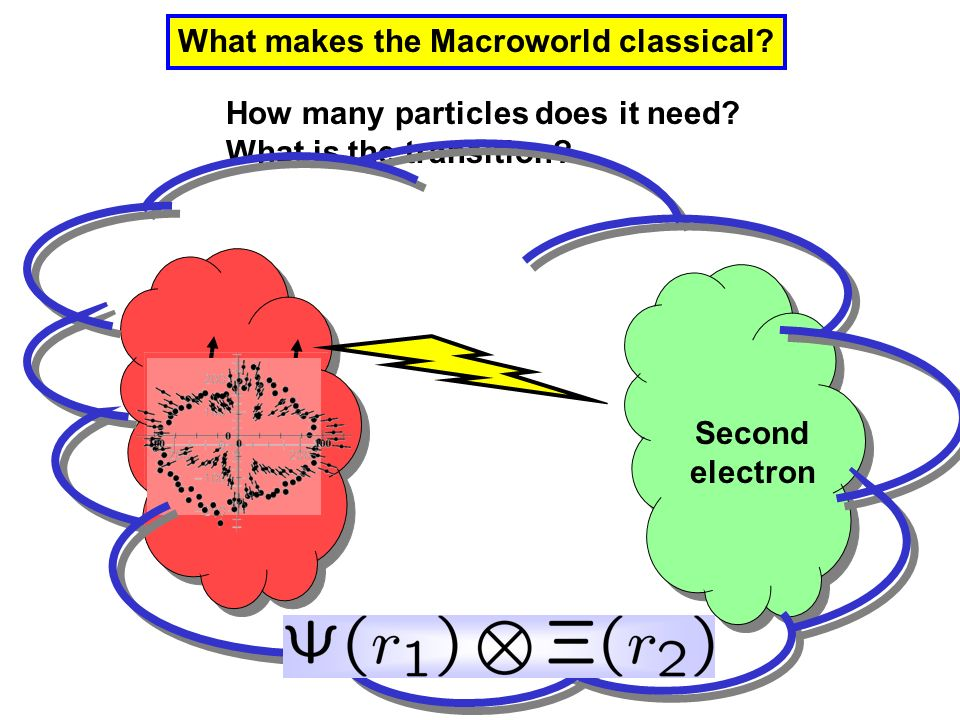 What makes the Macroworld classical.How many particles does it need.