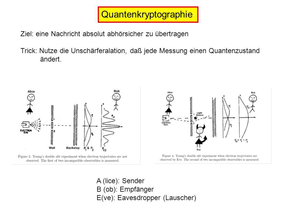 Quantenkryptographie Ziel: eine Nachricht absolut abhörsicher zu übertragen Trick: Nutze die Unschärferalation, daß jede Messung einen Quantenzustand ändert.