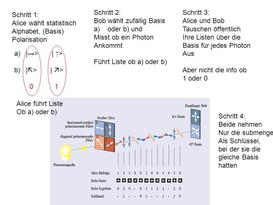 Schritt 1: Alice wählt statistisch Alphabet, (Basis) Polarisation a) |> | > b) | > | > 01 Alice führt Liste Ob a) oder b) Schritt 2: Bob wählt zufällig Basis a)oder b) und Misst ob ein Photon Ankommt Führt Liste ob a) oder b) Schritt 3: Alice und Bob Tauschen öffentlich Ihre Listen über die Basis für jedes Photon Aus Aber nicht die info ob 1 oder 0 Schritt 4: Beide nehmen Nur die submenge Als Schlüssel, bei der sie die gleiche Basis hatten
