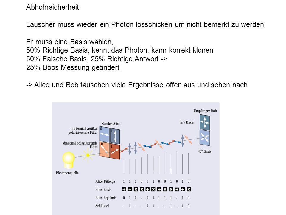 Abhöhrsicherheit: Lauscher muss wieder ein Photon losschicken um nicht bemerkt zu werden Er muss eine Basis wählen, 50% Richtige Basis, kennt das Photon, kann korrekt klonen 50% Falsche Basis, 25% Richtige Antwort -> 25% Bobs Messung geändert -> Alice und Bob tauschen viele Ergebnisse offen aus und sehen nach