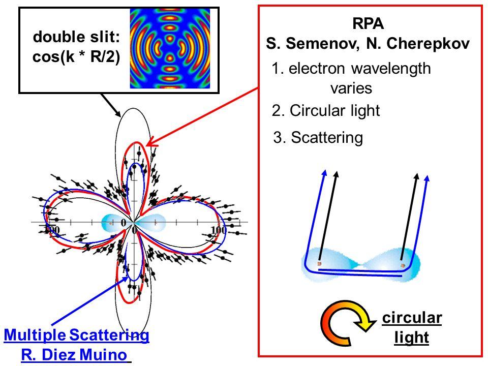 double slit: cos(k * R/2) RPA S.Semenov, N. Cherepkov Multiple Scattering R.