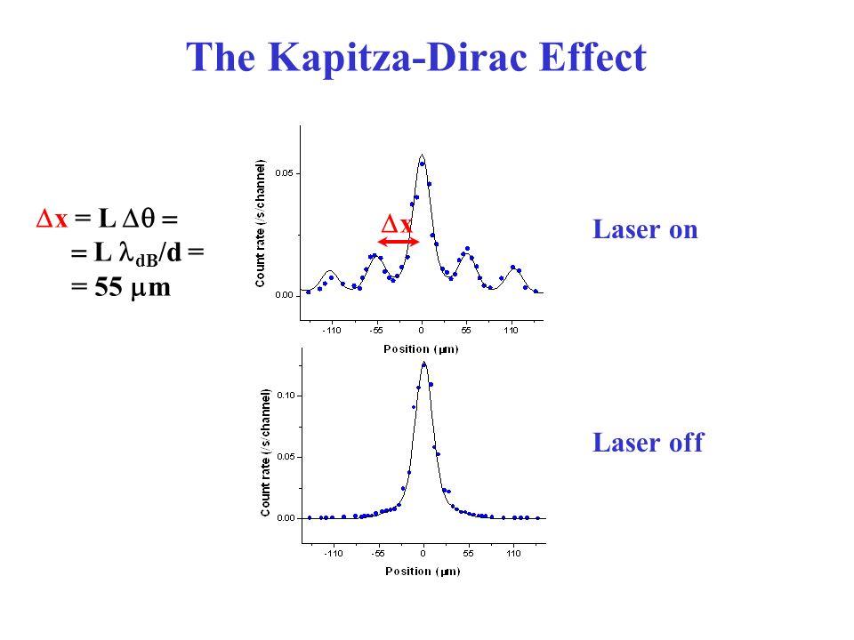 The Kapitza-Dirac Effect Laser on Laser off x x = L L dB /d = = 55 m