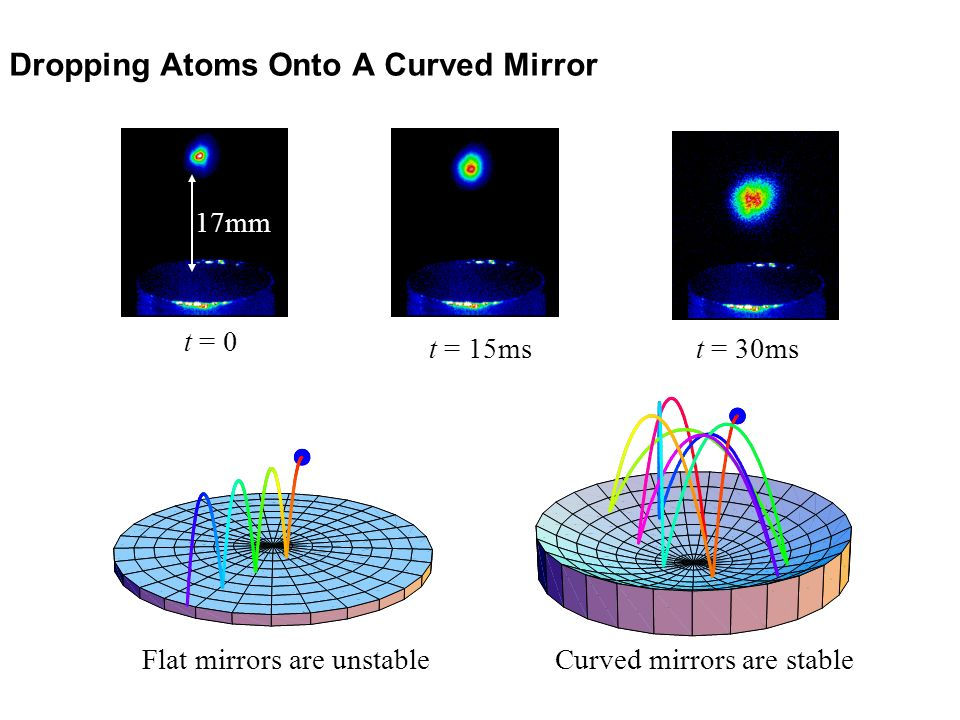 Dropping Atoms Onto A Curved Mirror 17mm t = 0 t = 30mst = 15ms Flat mirrors are unstableCurved mirrors are stable