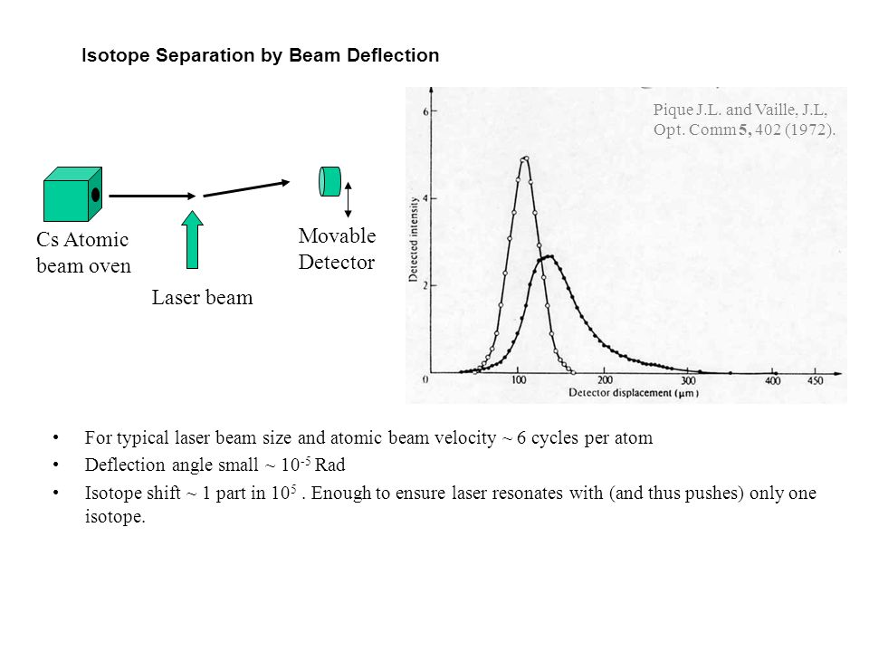 Isotope Separation by Beam Deflection For typical laser beam size and atomic beam velocity ~ 6 cycles per atom Deflection angle small ~ 10 -5 Rad Isot