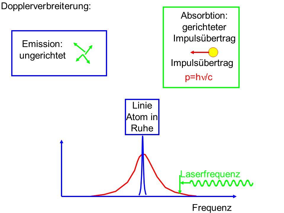 Dopplerverbreiterung: Frequenz Linie Atom in Ruhe Laserfrequenz Impulsübertrag p=h /c Absorbtion: gerichteter Impulsübertrag Emission: ungerichtet