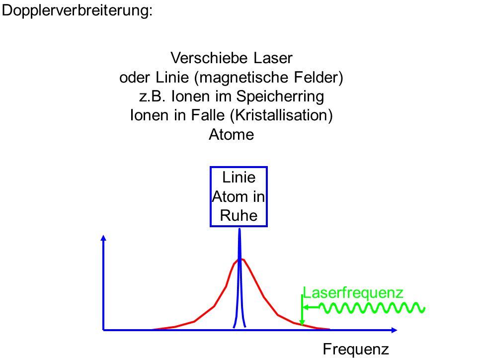 Dopplerverbreiterung: Frequenz Linie Atom in Ruhe Laserfrequenz Verschiebe Laser oder Linie (magnetische Felder) z.B. Ionen im Speicherring Ionen in F