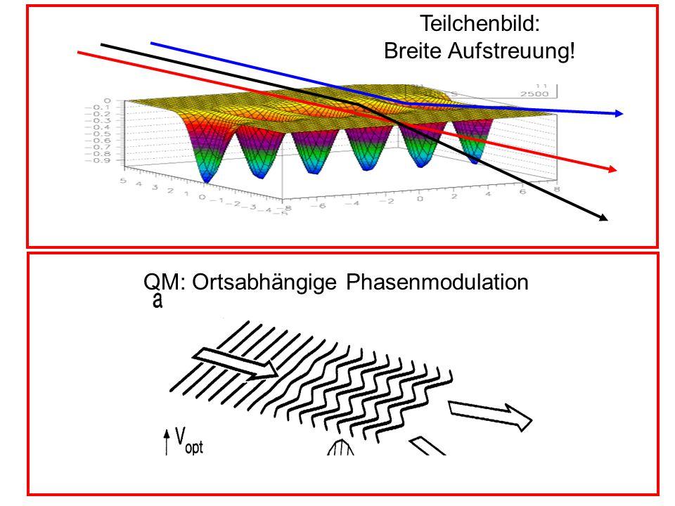 Teilchenbild: Breite Aufstreuung! QM: Ortsabhängige Phasenmodulation