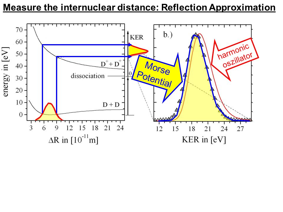 Measure the internuclear distance: Reflection Approximation harmonic oszillator Morse Potential