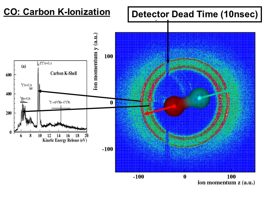 Electric field Detector Dead Time (10nsec) CO: Carbon K-Ionization