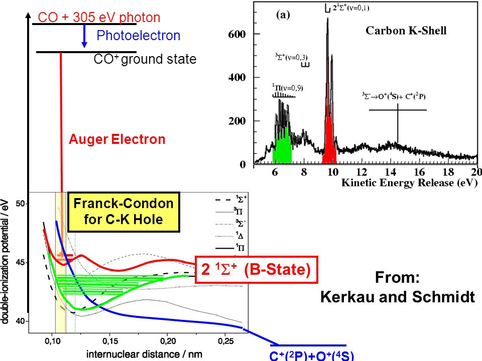 CO 2+ CO + 305 eV photon CO + ground state Photoelectron Auger Electron Franck-Condon for C-K Hole 2 1 + (B-State) C + ( 2 P)+O + ( 4 S) From: Kerkau
