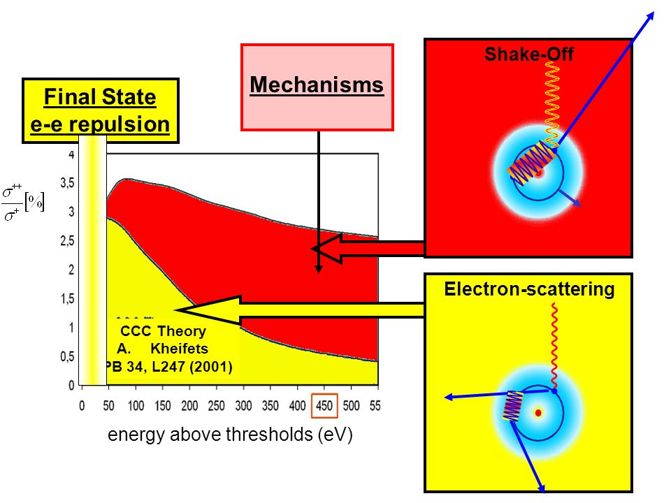 CCC Theory A.Kheifets JPB 34, L247 (2001) energy above thresholds (eV) Electron-scatteringShake-Off Mechanisms Final State e-e repulsion
