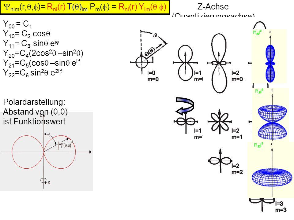 Y 00 = C 1 Y 10 = C 2 cos Y 11 = C 3 sin e i Y 20 =C 4 (2cos 2 –sin 2 ) Y 21 =C 5 (cos –sin e i Y 22 =C 6 sin 2 e 2i nlm (r,, )= R nl (r) T( ) lm P m ( ) = R nl (r) Y lm ( ) Polardarstellung: Abstand von (0,0) ist Funktionswert Z-Achse (Quantizierungsachse)