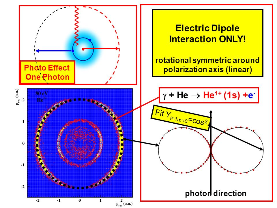 Photo Effect One Photon + He He 1+ (1s) +e - photon direction Electric Dipole Interaction ONLY! rotational symmetric around polarization axis (linear)