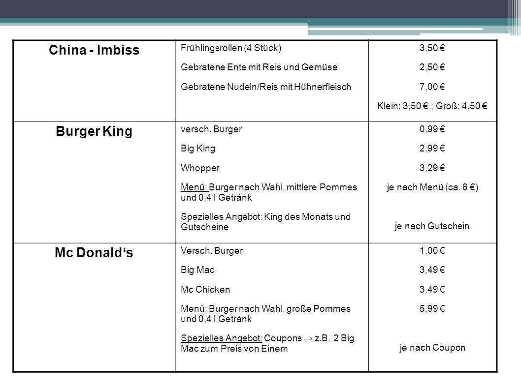 China - Imbiss Frühlingsrollen (4 Stück) Gebratene Ente mit Reis und Gemüse Gebratene Nudeln/Reis mit Hühnerfleisch 3,50 2,50 7,00 Klein: 3,50 ; Groß: 4,50 Burger King versch.
