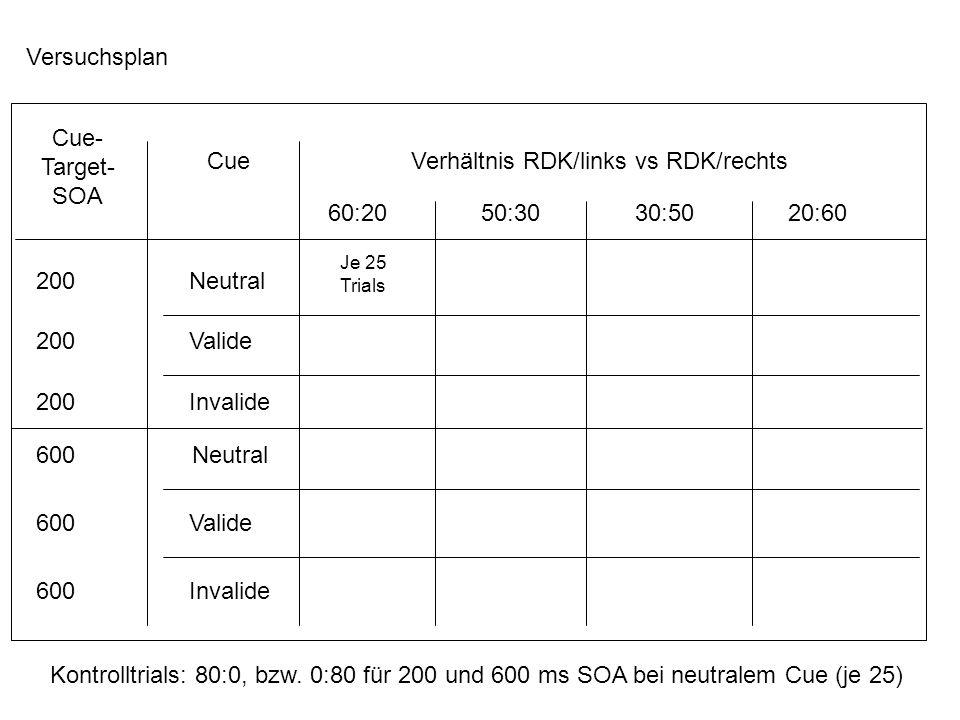 Versuchsplan Verhältnis RDK/links vs RDK/rechts 60:20 50:30 30:50 20:60 Cue Cue- Target- SOA 200 Neutral 200 Valide 200 Invalide 600 Neutral 600 Valide 600 Invalide Kontrolltrials: 80:0, bzw.