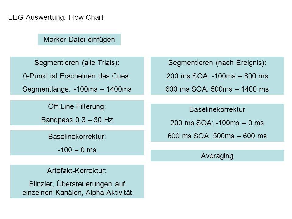 EEG-Auswertung: Flow Chart Marker-Datei einfügen Segmentieren (alle Trials): 0-Punkt ist Erscheinen des Cues. Segmentlänge: -100ms – 1400ms Artefakt-K