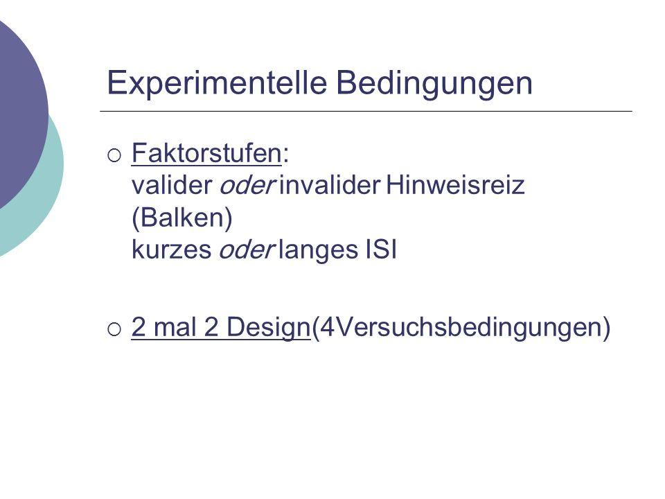 Experimentelle Bedingungen Faktorstufen: valider oder invalider Hinweisreiz (Balken) kurzes oder langes ISI 2 mal 2 Design(4Versuchsbedingungen)