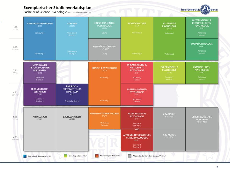3 Neuer Studienverlaufsplan 2011
