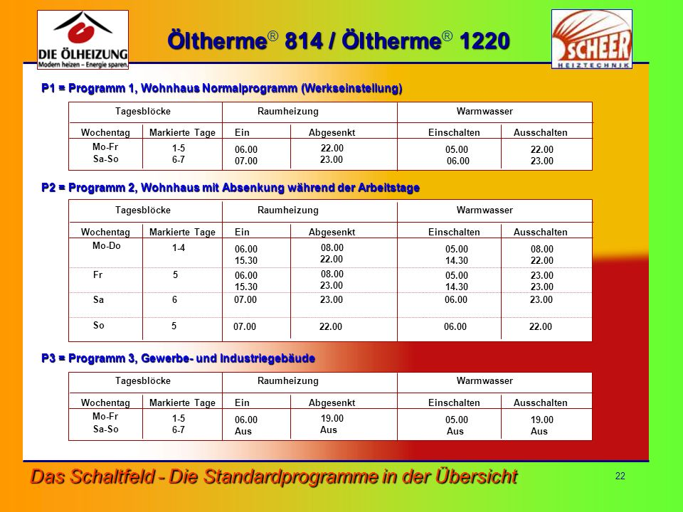 22 Das Schaltfeld - Die Standardprogramme in der Übersicht Öltherme 814 / Öltherme 1220 Öltherme ® 814 / Öltherme ® 1220 P1 = Programm 1, Wohnhaus Nor