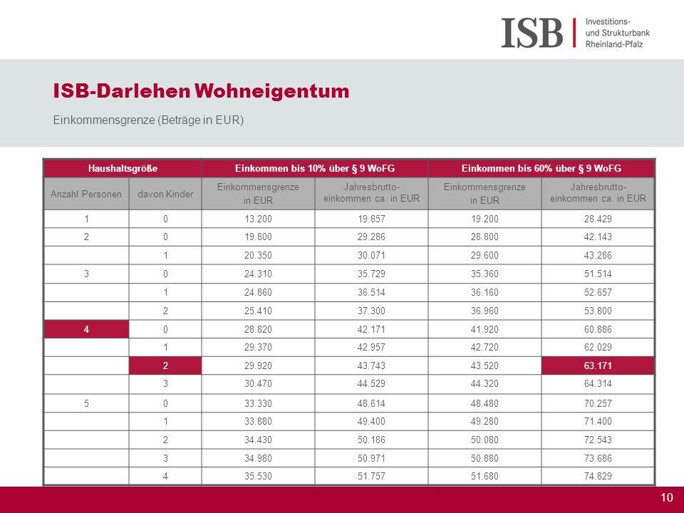 10 Haushaltsgröße Einkommen bis 10% über § 9 WoFGEinkommen bis 60% über § 9 WoFG Anzahl Personendavon Kinder Einkommensgrenze in EUR Jahresbrutto- ein
