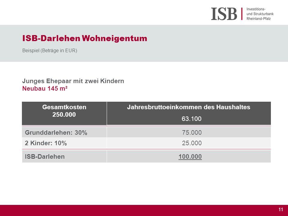 12 Alleinerziehend mit zwei Kindern Hauskauf 156 m² ISB-Darlehen Wohneigentum Beispiel (Beträge in EUR) Gesamtkosten 180.000 Jahresbruttoeinkommen des Haushaltes 37.200 Grunddarlehen: 30% 54.000 2 Kinder: 10% 18.000 geringes Einkommen: 5% 9.000 ISB-Darlehen81.000