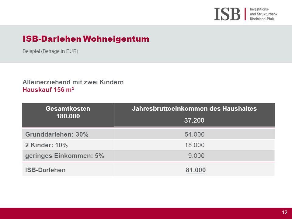 13 Ehepaar (ein Partner mit Pflegestufe I) Hauskauf 100 m² ISB-Darlehen Wohneigentum Beispiel (Beträge in EUR) Gesamtkosten 200.000 Jahresbruttoeinkommen des Haushaltes 29.800 Grunddarlehen: 30% 60.000 geringes Einkommen: 5% 10.000 Pflegestufe I: 5% 10.000 ISB-Darlehen80.000