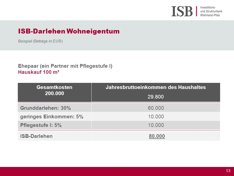 13 Ehepaar (ein Partner mit Pflegestufe I) Hauskauf 100 m² ISB-Darlehen Wohneigentum Beispiel (Beträge in EUR) Gesamtkosten 200.000 Jahresbruttoeinkom