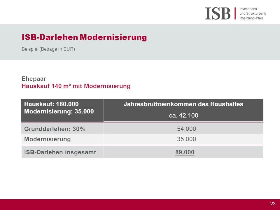 23 Ehepaar Hauskauf 140 m² mit Modernisierung ISB-Darlehen Modernisierung Beispiel (Beträge in EUR) Hauskauf: 180.000 Modernisierung: 35.000 Jahresbru