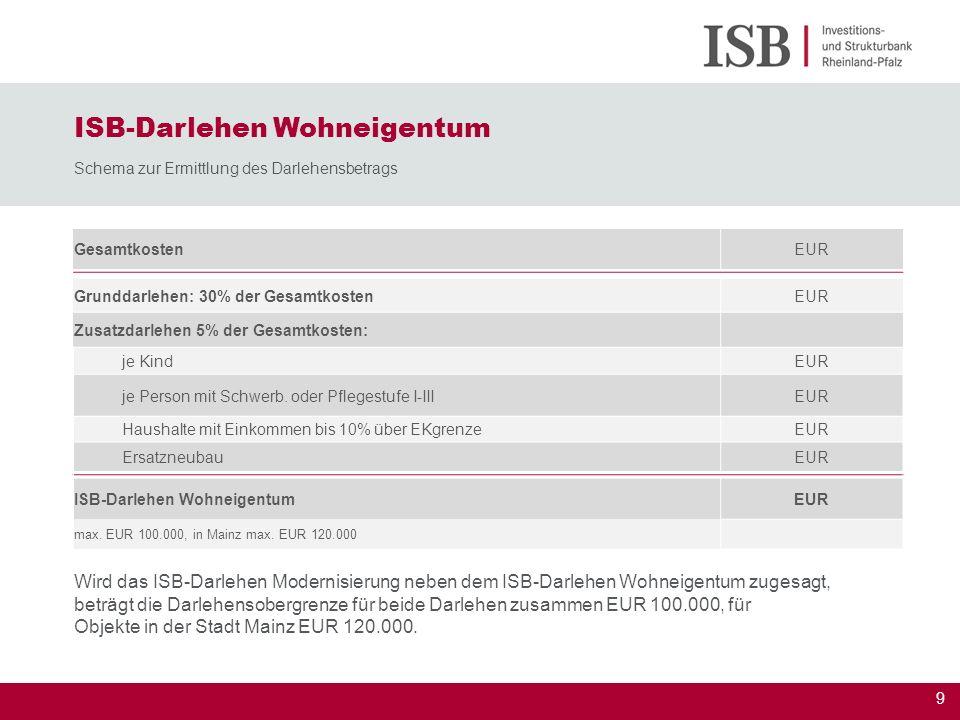 9 ISB-Darlehen Wohneigentum Schema zur Ermittlung des Darlehensbetrags GesamtkostenEUR Grunddarlehen: 30% der GesamtkostenEUR Zusatzdarlehen 5% der Ge