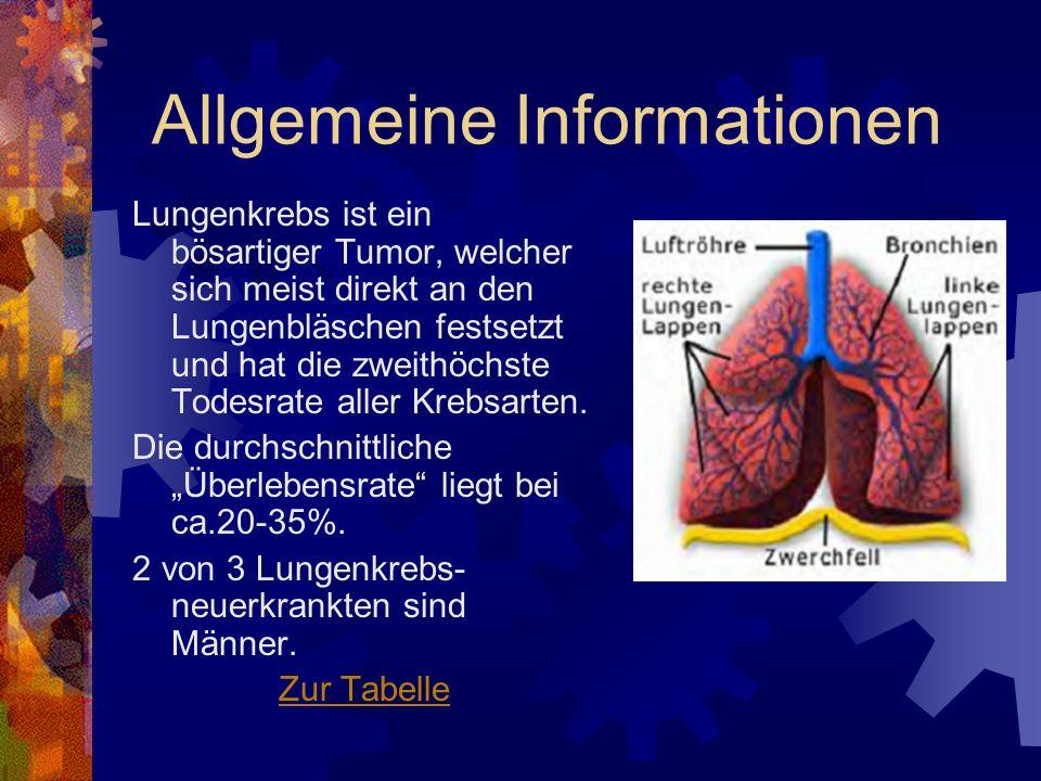 Allgemeine Informationen Lungenkrebs ist ein bösartiger Tumor, welcher sich meist direkt an den Lungenbläschen festsetzt und hat die zweithöchste Tode