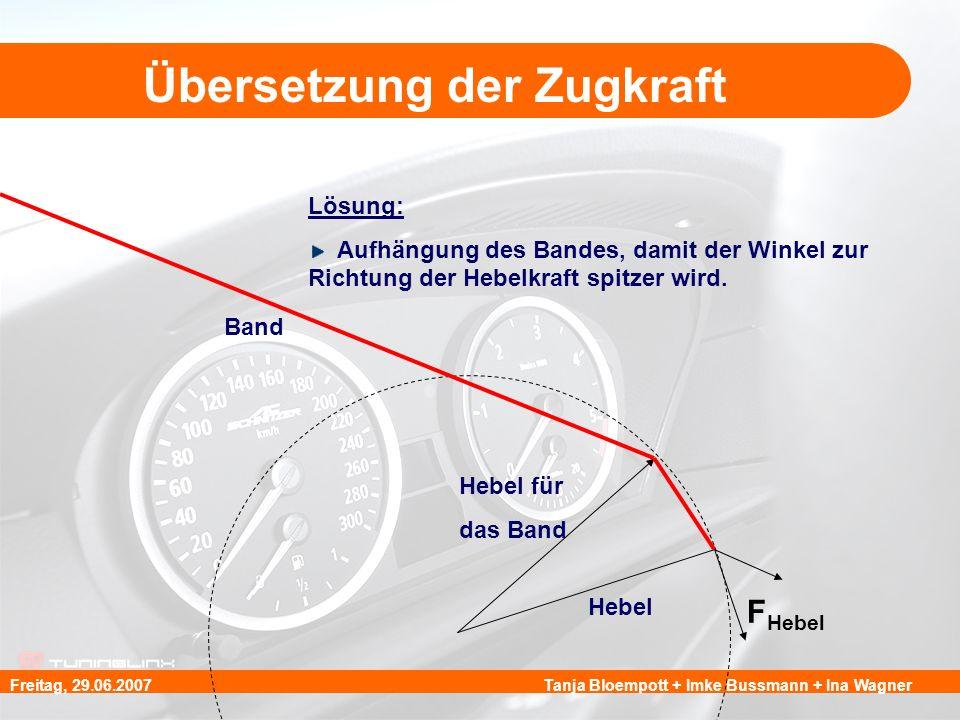Tanja Bloempott + Imke Bussmann + Ina WagnerFreitag, 29.06.2007 Übersetzung der Zugkraft Lösung: Aufhängung des Bandes, damit der Winkel zur Richtung