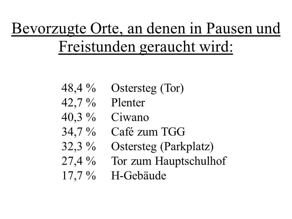 48,4 % Ostersteg (Tor) 42,7 % Plenter 40,3 % Ciwano 34,7 % Café zum TGG 32,3 % Ostersteg (Parkplatz) 27,4 % Tor zum Hauptschulhof 17,7 % H-Gebäude Bev