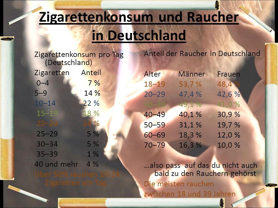 Zigarettenkonsum und Raucher in Deutschland Zigarettenkonsum pro Tag (Deutschland) Zigaretten Anteil 0–4 7 % 5–9 14 % 10–14 22 % 15–19 18 % 20–24 24 %