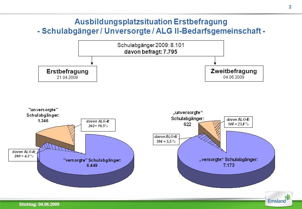 2 Ausbildungsplatzsituation Erstbefragung - Schulabgänger / Unversorgte / ALG II-Bedarfsgemeinschaft - Schulabgänger 2009: 8.101 davon befragt: 7.795 Erstbefragung 21.04.2009 Zweitbefragung 04.06.2009 Stichtag: 04.06.2009