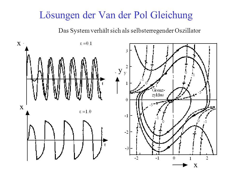 Lösungen der Van der Pol Gleichung Das System verhält sich als selbsterregender Oszillator x x x y