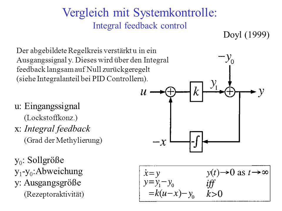 Vergleich mit Systemkontrolle: Integral feedback control y 0 : Sollgröße y 1 -y 0 :Abweichung y: Ausgangsgröße (Rezeptoraktivität) u: Eingangssignal (