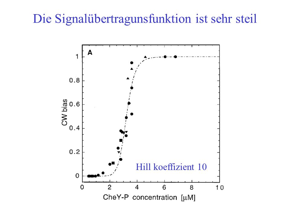 Die Signalübertragunsfunktion ist sehr steil Hill koeffizient 10