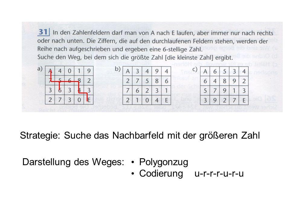 Strategie: Suche das Nachbarfeld mit der größeren Zahl Darstellung des Weges: Polygonzug Codierung u-r-r-r-u-r-u