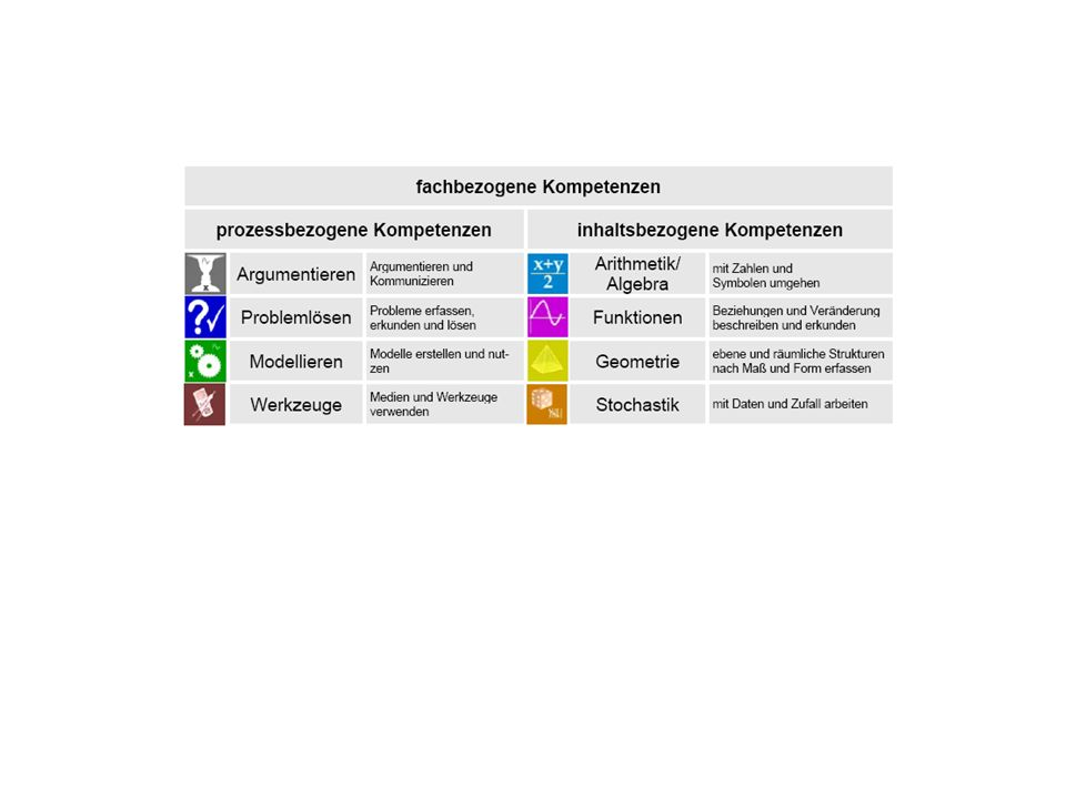 Klasse 6: - wenden die heuristischen Strategien Beispiele finden, Überprüfen durch Probieren, Unterscheiden und Abarbeiten verschiedener Fälle an - übersetzen Situationen aus Sachaufgaben in mathematische Modelle (Rechenoperationen, Terme, Gleichungen, geometrische Darstellungen, Diagramme) Klasse 8: - überprüfen bei einem Problem die Möglichkeit mehrerer Lösungen - wenden die heuristischen Strategien Spezialfälle finden und Verallgemeinern an und variieren damit die Problemstellung - nutzen verschiedene Darstellungsformen (Tabellen, Skizzen, Gleichungen) zur Problemlösung Klasse 10: - zerlegen komplexe Probleme in Teilprobleme - nutzen verschiedene heuristische Strategien (Zerlegen, Analogie bilden, Zurückführen auf Bekanntes, Vorwärts- und Rückwärtsarbeiten) und bewerten ihre Praktikabilität