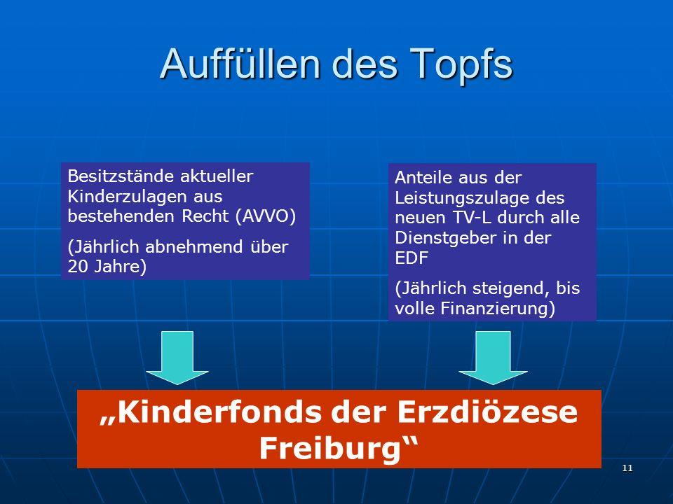 11 Auffüllen des Topfs Besitzstände aktueller Kinderzulagen aus dem bestehenden Recht (AVVO) (Jährlich abnehmend über 20 Jahre) Anteile aus der Leistu