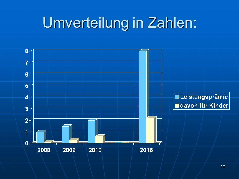12 Umverteilung in Zahlen: