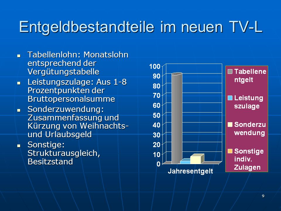 9 Entgeldbestandteile im neuen TV-L Tabellenlohn: Monatslohn entsprechend der Vergütungstabelle Tabellenlohn: Monatslohn entsprechend der Vergütungsta
