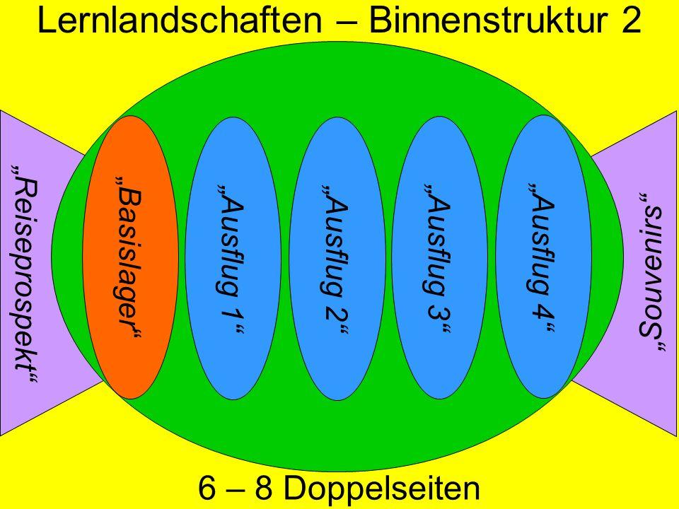 Souvenirs Reiseprospekt Basislager Ausflug 4 Ausflug 3 Ausflug 2 Ausflug 1 6 – 8 Doppelseiten Lernlandschaften – Binnenstruktur 2