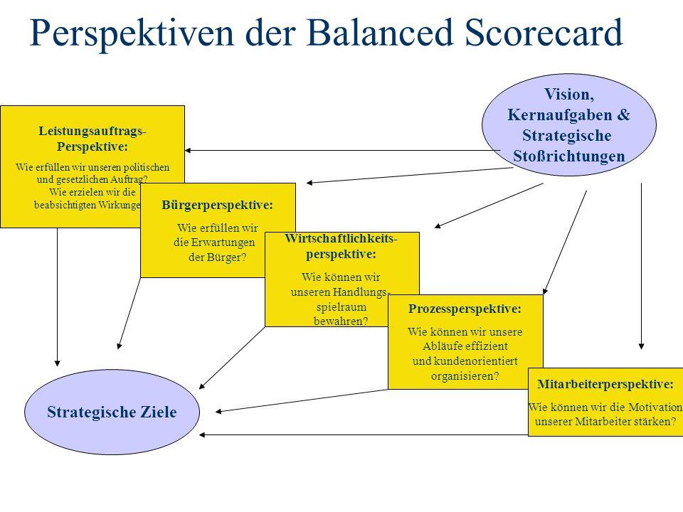 Perspektiven der Balanced Scorecard Strategische Ziele Vision, Kernaufgaben & Strategische Stoßrichtungen Leistungsauftrags- Perspektive: Wie erfüllen wir unseren politischen und gesetzlichen Auftrag.