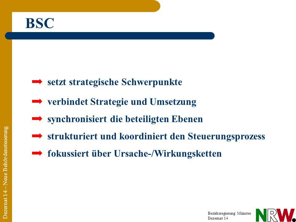 Dezernat 14 – Neue Behördensteuerung Bezirksregierung Münster Dezernat 14 BSC setzt strategische Schwerpunkte verbindet Strategie und Umsetzung synchronisiert die beteiligten Ebenen strukturiert und koordiniert den Steuerungsprozess fokussiert über Ursache-/Wirkungsketten