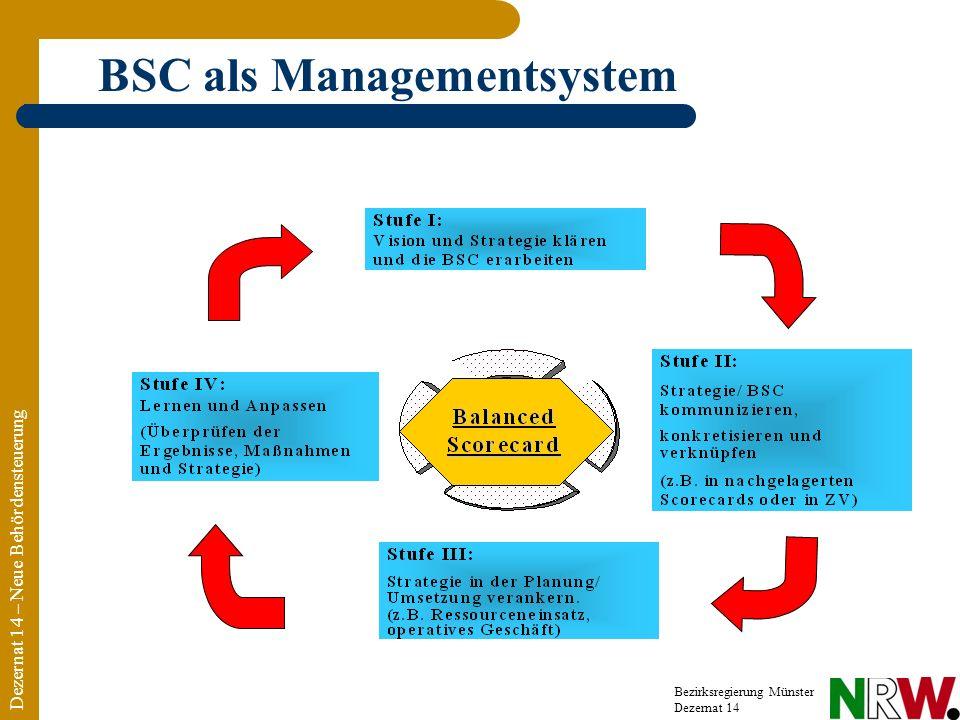Dezernat 14 – Neue Behördensteuerung Bezirksregierung Münster Dezernat 14 BSC als Managementsystem