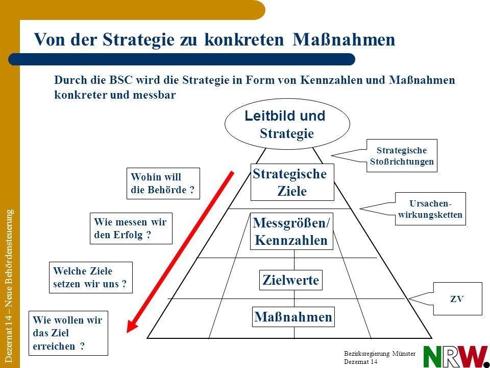 Dezernat 14 – Neue Behördensteuerung Bezirksregierung Münster Dezernat 14 Leitbild und Strategie Zielwerte Welche Ziele setzen wir uns ? Von der Strat